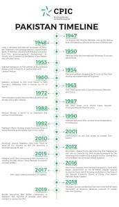 Pakistan 1947-2019 Timeline
